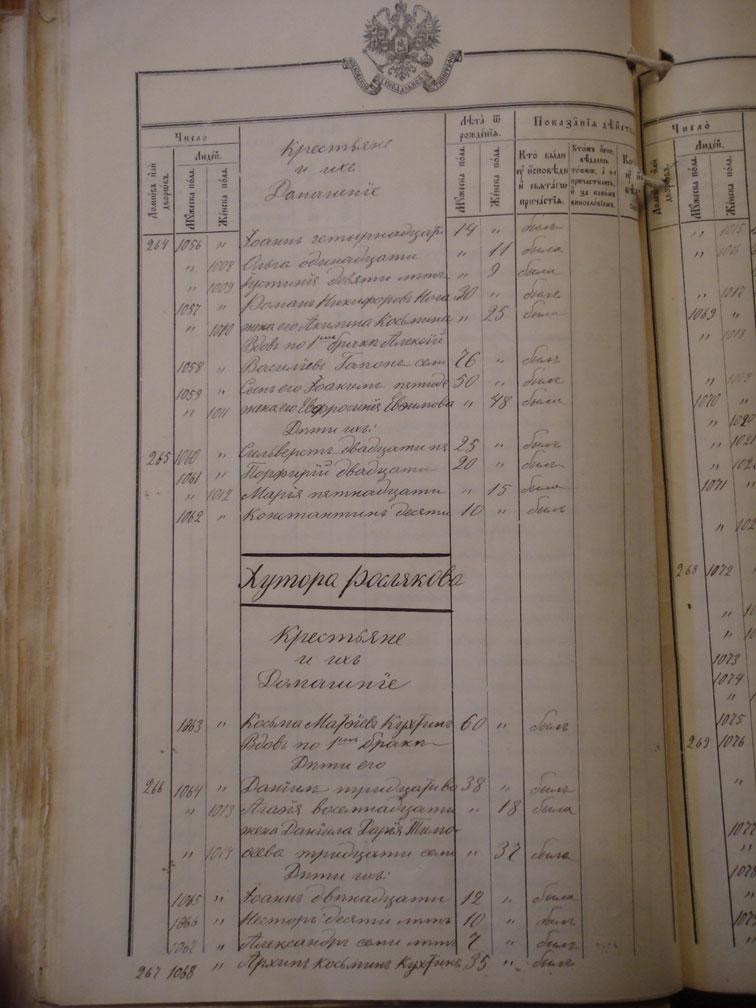 Исповедная роспись хутора Рослякова за 1909 год