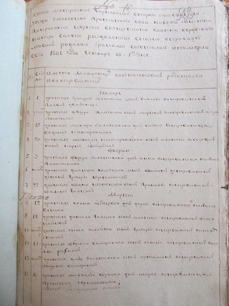 Метрическая книга Покровской церкви села Нижний Бишкин за 1801 год