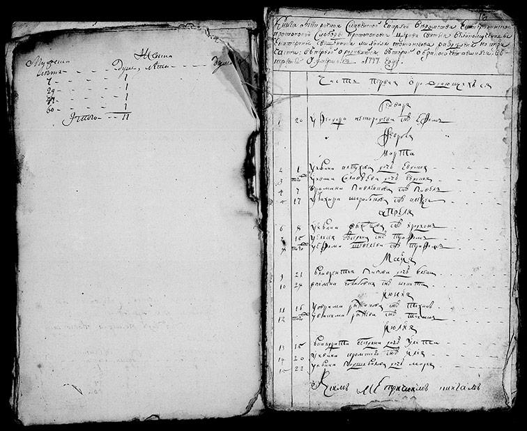 Метрическая книга Екатерининской церкви села Протопоповки за 1777 год