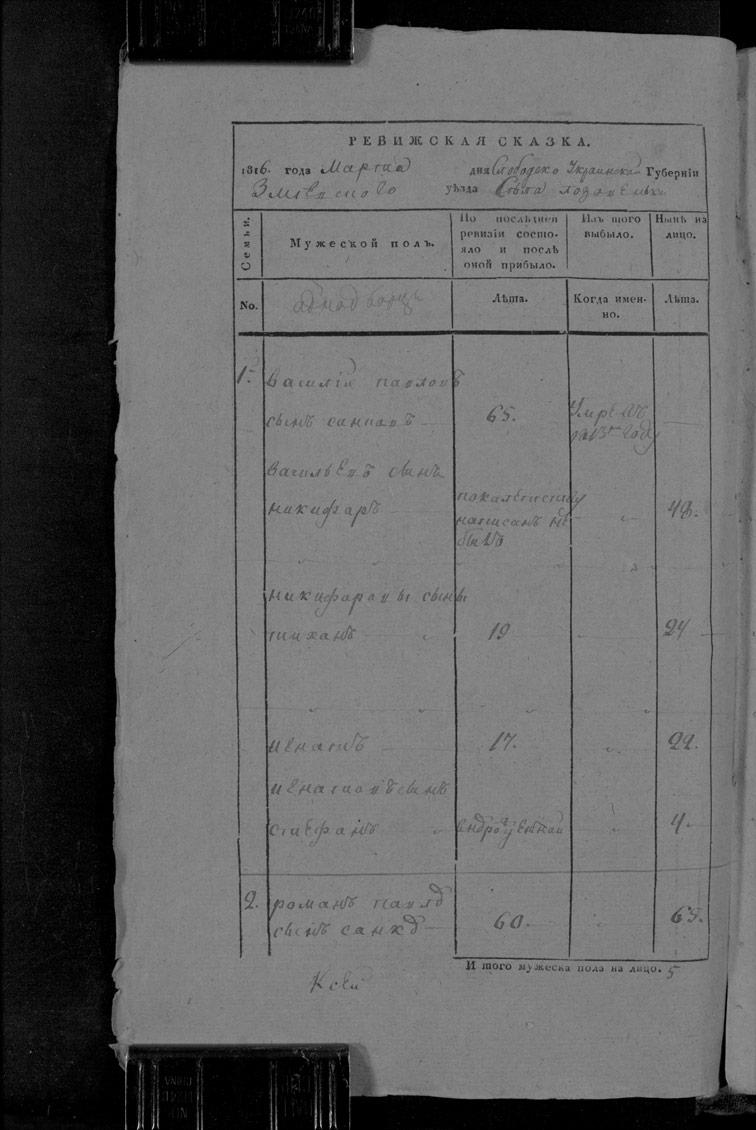 Ревизская сказка Лозовеньки 1816 год (7-я ревизия)