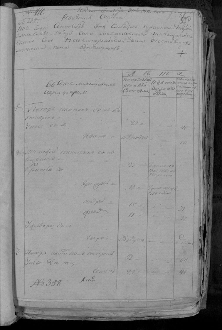 Ревизская сказка Шебелинки 1811 год (6-я ревизия)