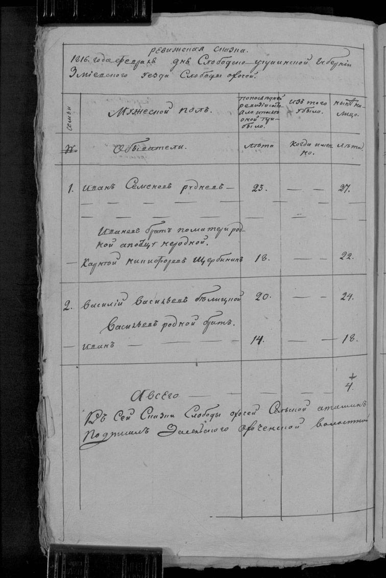 Ревизская сказка Охочего 1816 год (7-я ревизия)