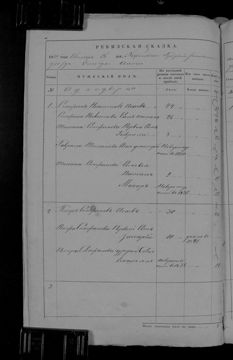Ревизская сказка Охочего 1850 год (9-я ревизия)