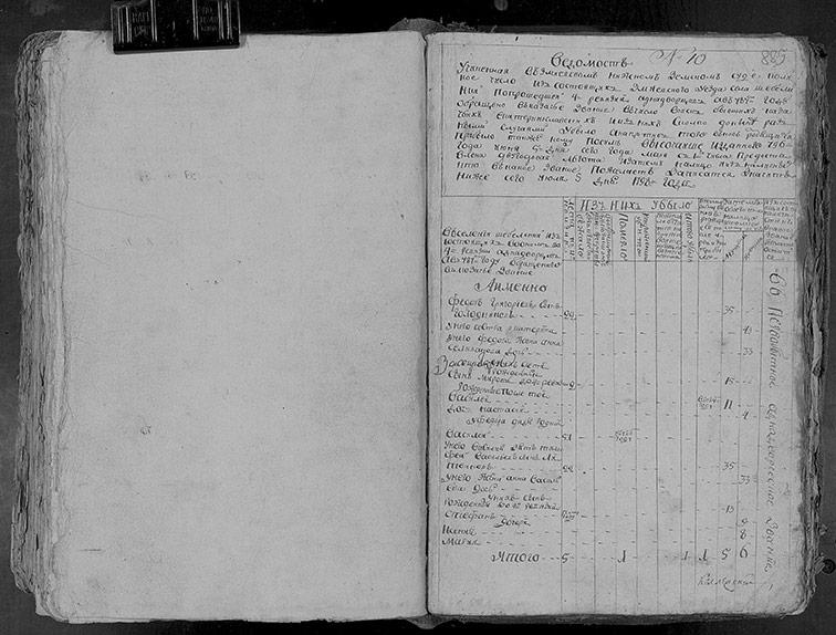 Ревизская сказка Шебелинки 1798 год (5-я ревизия)