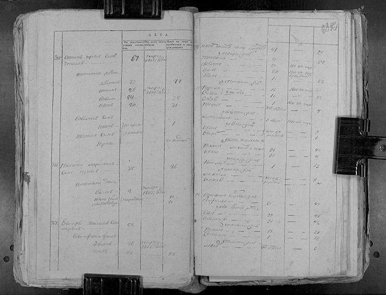 Ревизская сказка Верхнего Бишкина 1811 год (6-я ревизия)