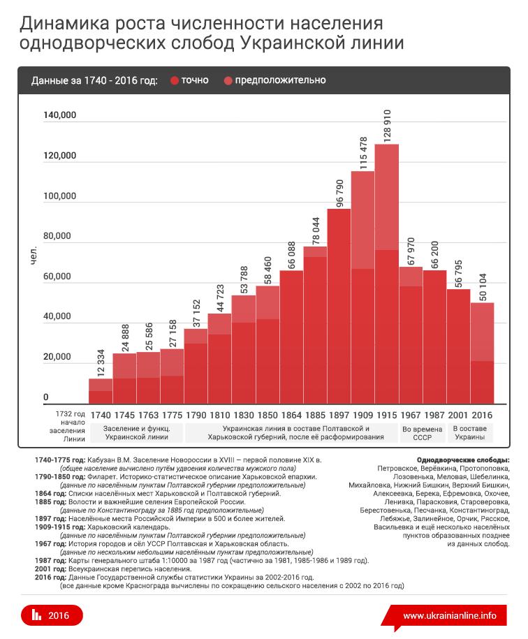 Динамика роста численности населения однодворческих слобод Украинской линии за 1740-2016 год.